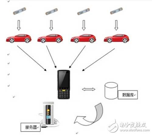 基于RFID的汽车出入库管理系统
