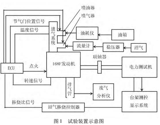 发电用沼气/汽油双燃料电控发动机性能研究