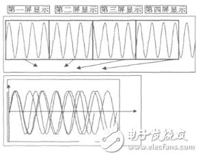 示波器触发电路的作用是什么?