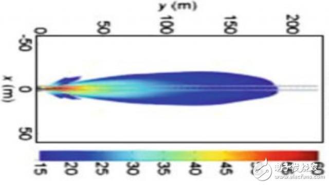 毫米波雷达和激光雷达的对比
