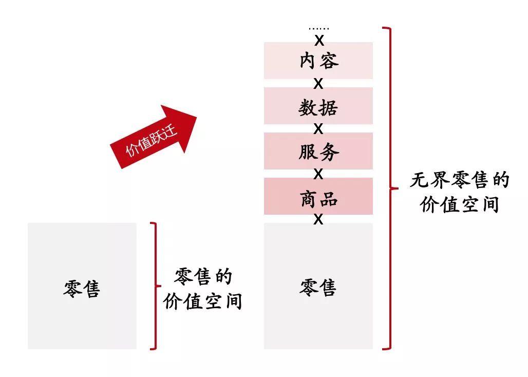 刘东强让无界零售定义未来的零售