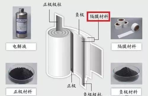 """从动力电池隔膜技术的""""大""""与""""小""""来看锂离子电池应用"""