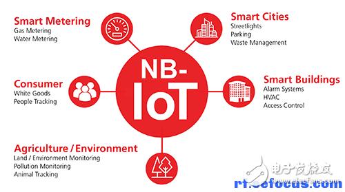 NB-IoT应用多元化及最后一里瓶颈