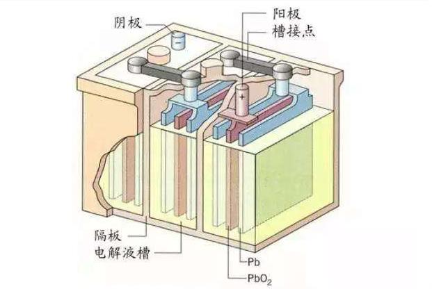 铅炭电池为什么会比铅酸电池重