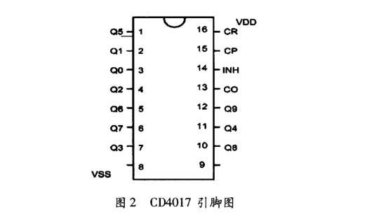 基于CD4017的无线遥控信号器的设计