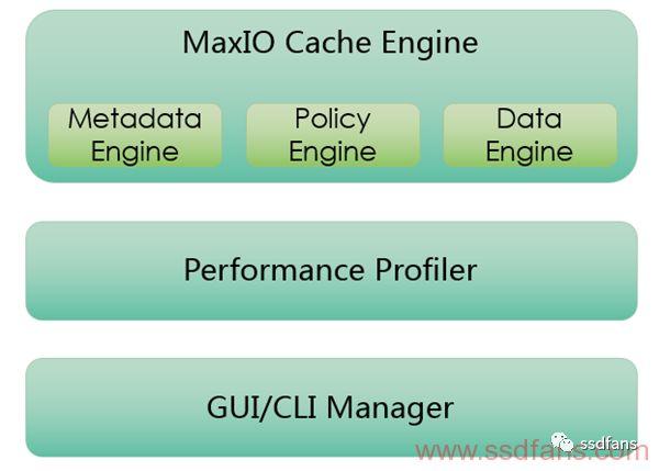 基于SSD缓存软件MaxIO的详细解析