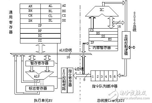 8086微处理器的组成与工作原理