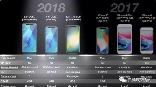 2018苹果推出的三款iPhone新机配置与参数