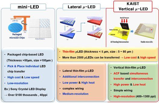 韩国开发柔性垂直MicroLED,并通过此技术光遗传刺激成功地控制了动物的行为