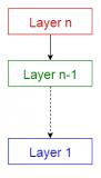 10种常见的软件体系架构模式分析以及它们的用法、...