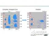 分层 DFT 流程及步骤介绍