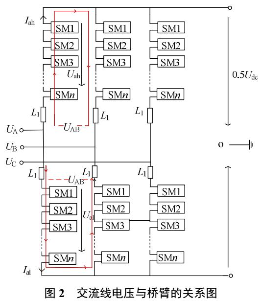 多电平换流器交流侧快速自励充电