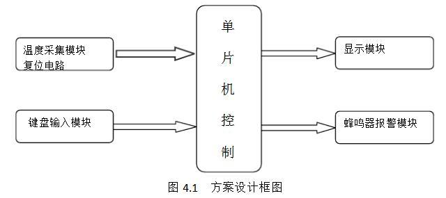 溫度傳感器設計方案匯總(二款溫度傳感器的設計方案)
