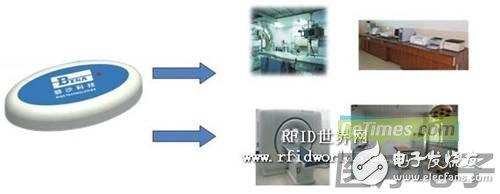 适合医疗资产管理的RFID技术方案