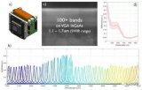 Imec即将在SPIE西部光电技术展上展示短波红外波段高光谱成像相机