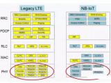 NB-IoT低成本之迷