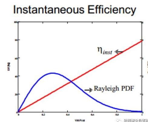 详析Doherty功放设计之负载牵引原理(上)