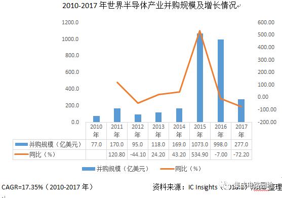 2017年世界半导体产业并购现状以及往年并购规模与情况