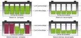 影响动力电池一致性的因素分析以及6大解决措施
