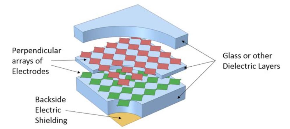 简析电容式触摸屏的模拟仿真术