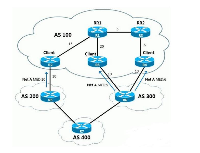 最新网络收敛时间测试技术介绍
