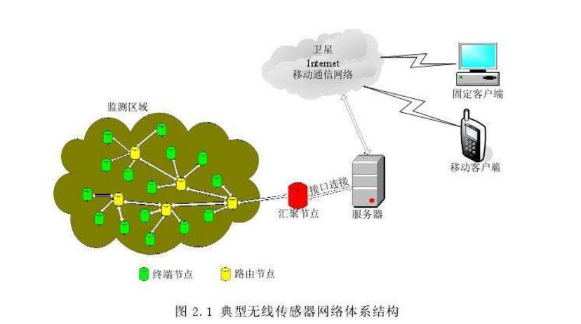 无线传感器网络微型节点的实现
