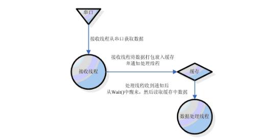 java串口通信编程实例