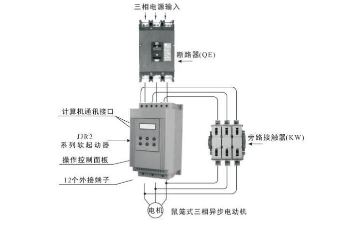 1、CMC-L系列数码型电机软启动器是一种将电力电子技术,微处理器和自动控制相结合的新型电机起动、保护装置。它能无阶跃地平稳起动/停止电机,避免因采用直接起动、星/三角起动、自耦减压起动等传统起动方式起动电机而引起的机械与电气冲击等问题,并能有效地降低起动电流及配电容量,避免增容投资   1)CMC-L系列数码型电机软启动器基本接线原理图:软起动器端子1L1、3L2、5L3接三相电源,2T1、4T2、6T3接电动机。当采用旁路接触器时,可通过内置信号继电器K2控制旁路接触器。    2)CMC-L系列
