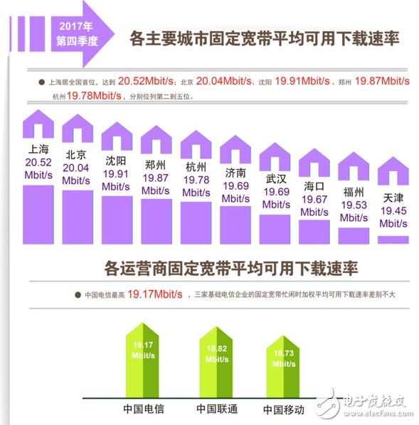 2017年四季度中国宽带速率状况报告 固定及移动宽带下载速率逼近20Mbit/s大关