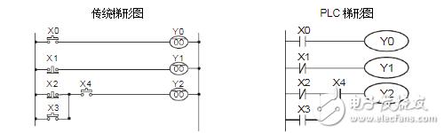 三人抢答器plc梯形图分享