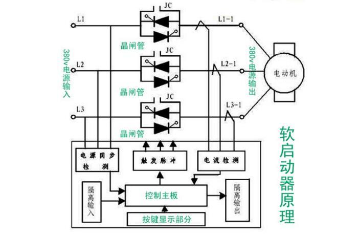 软启动器主回路的基本原理如图10-1所示,改变晶闸管的触发角,就可调节晶闸管调压电路的输出电压。其特点是电动机转矩近似与定子电压的二次方成正比。使用软启动器启动电动机时,晶闸管的输出电压逐渐增加,电动机逐渐加速,直到晶闸管全导通(如图10-2所示),电动机工作在额定电压的机械特性上,实现平滑启动降低启动电流,避免启动过流跳闸。通过降低有效电压,软启动器可以根据负载进行优化调整,减少对负载的冲击和限制启动电流(如图10-3所示)。    图10-1软启动器主回路控制原理    图10-2控制可控硅相位角