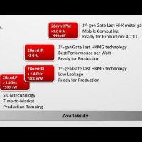 台积电将量产28纳米制程的优化版,预计今年市场份...