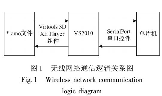 基于虚拟现实技术的安全智能无线网络通信接口设计
