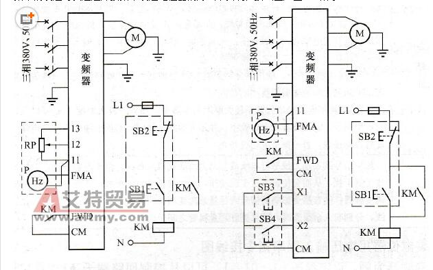 外接频率设定电位器接线图(a)接线图(一);(b)接线图(二) 在图2-18(a)中,运转与停止通过FWD和CM端子来实现。右边的虚线框内的SB1为起动按钮,SB2为停止按钮。RP为手动频率设定电位器,P为频率表,均安装在现场操作柱面上。 RP的使用有其局限性。这是由于RP输入的是0~10V的电压信号,而电压信号随着传输距离的延长受到的干扰增大。如果安装现场与变频器距离较远,则无法保证信号传输的准确性。在这种情况下,频率信号可以这样来设定:在输入端子X1~X9中,任意指定某两个端子,并设定其数据为17