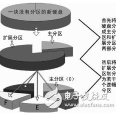 存储设备的挂载和卸载以及磁盘分区的解析