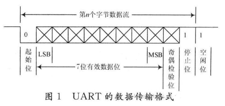 串口通信协议stm32