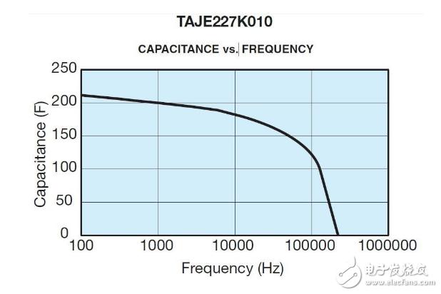 关于贴片钽电容的频率特性分析