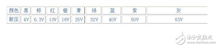 贴片钽电容五大参数与精度表示方法
