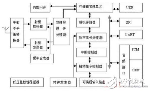 蓝牙耳机电路设计(两款模拟电路设计原理图详解)