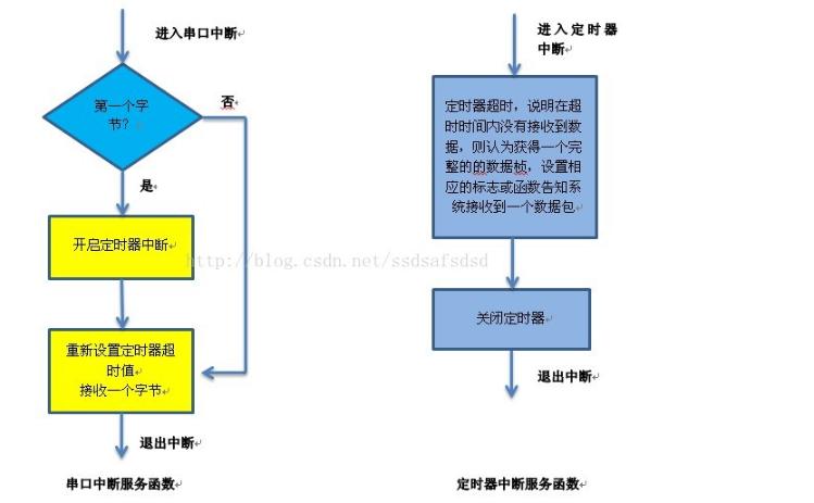串口通信协议的制定及配置流程