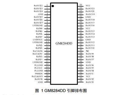 GM8284DD28位LVDS图像接收器介绍
