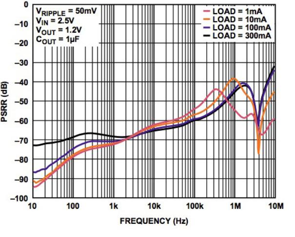 详解稳压电路的PSRR技术