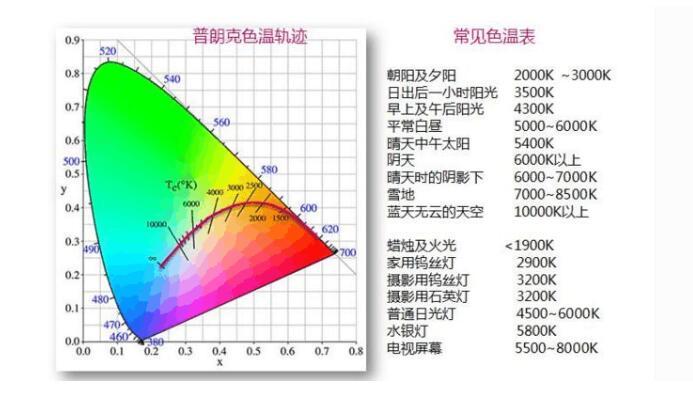led灯具基础知识_led灯怎么接线