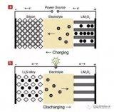 阐述硅基负极材料粘结剂的研究进展并对不同类型粘结剂进行优缺点对比