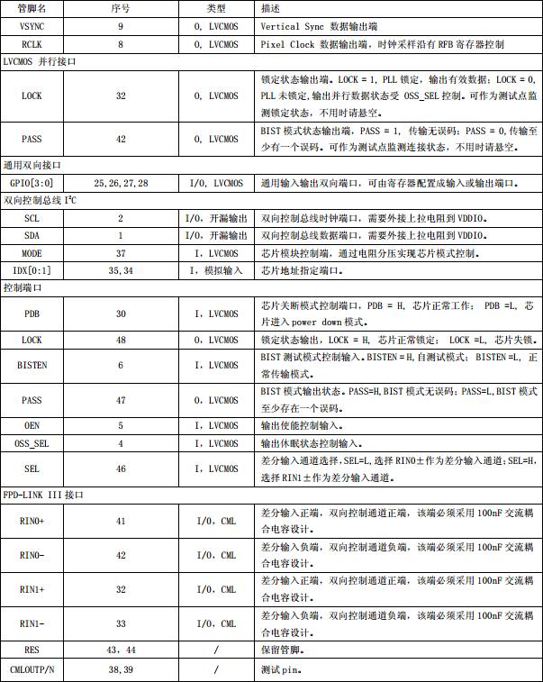 该芯片的各引脚功能描述见表 1: