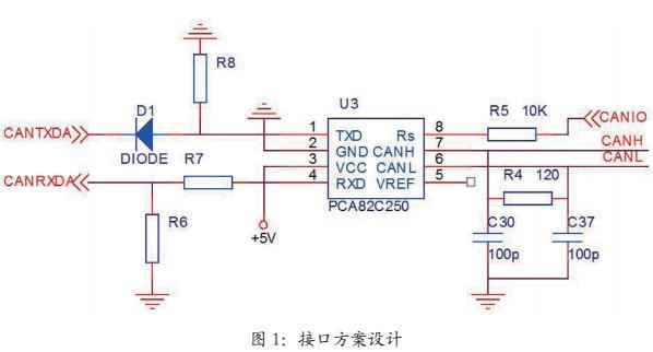 DSP与CAN总线驱动器的一种接口方案研究
