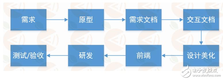 嵌入式开发之java常用开发工具介绍
