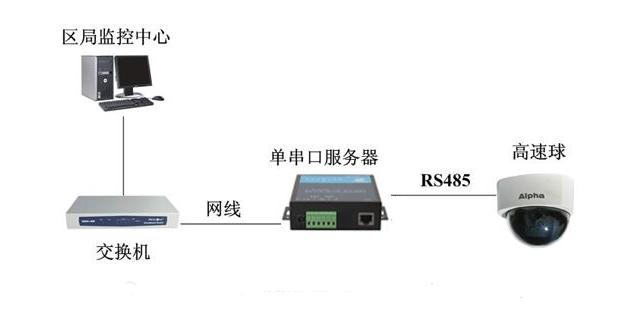 串口服务器工作原理及使用方法