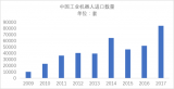 中国工业机器人进口数量大幅增加 反映其市场对于工...
