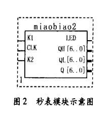 74ls160设计数字秒表方案汇总(二款基于74ls160的数字秒表设计方案)